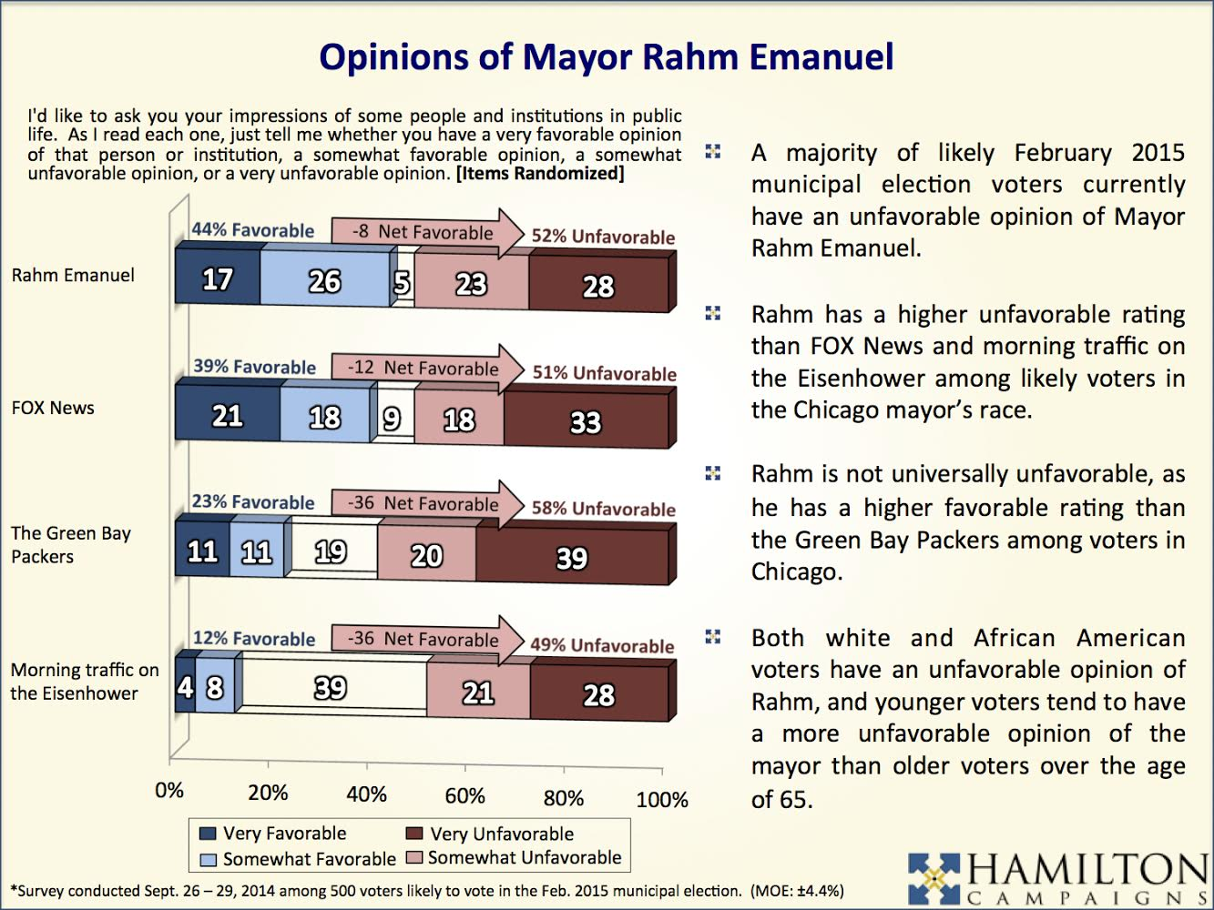 Poll: Emanuel's Unfavorables Rival Green Bay, Traffic